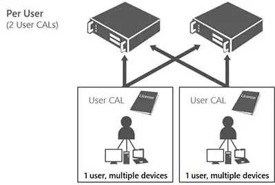 ucer cal - Client Access License based on user